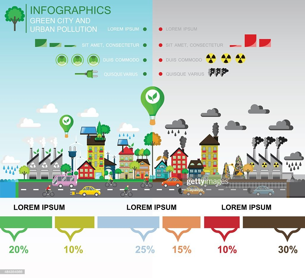 Comparison of Green and polluted city