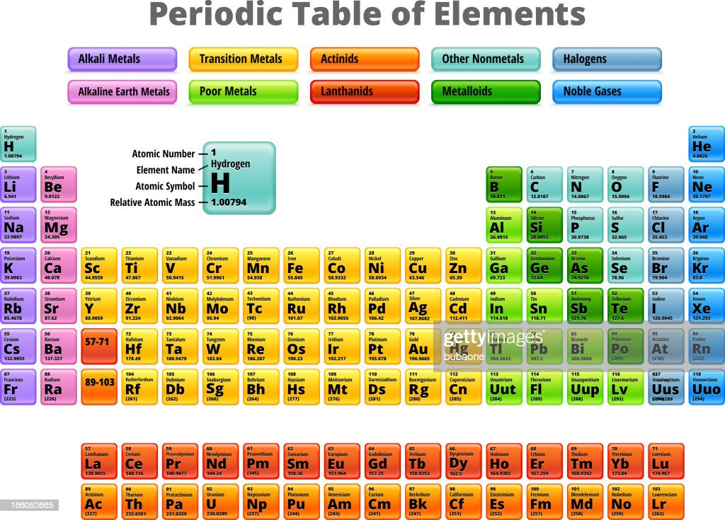 Complete periodic table of elements royalty free vector vector art complete periodic table of elements royalty free vector vector art urtaz Gallery
