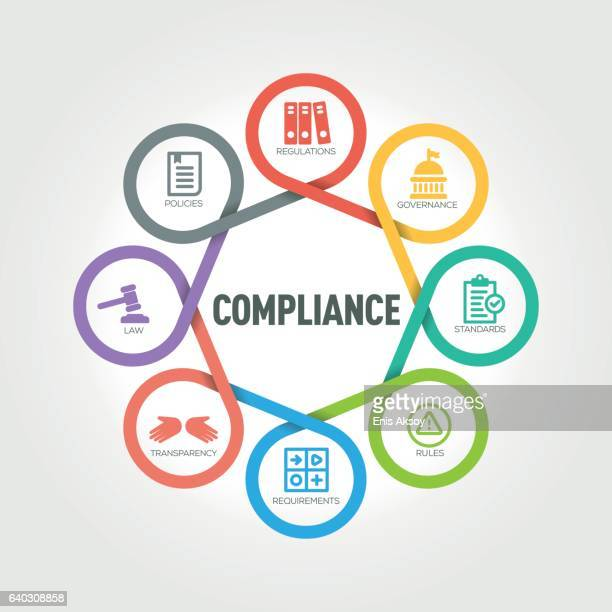 Compliance infographic with 8 steps, parts, options