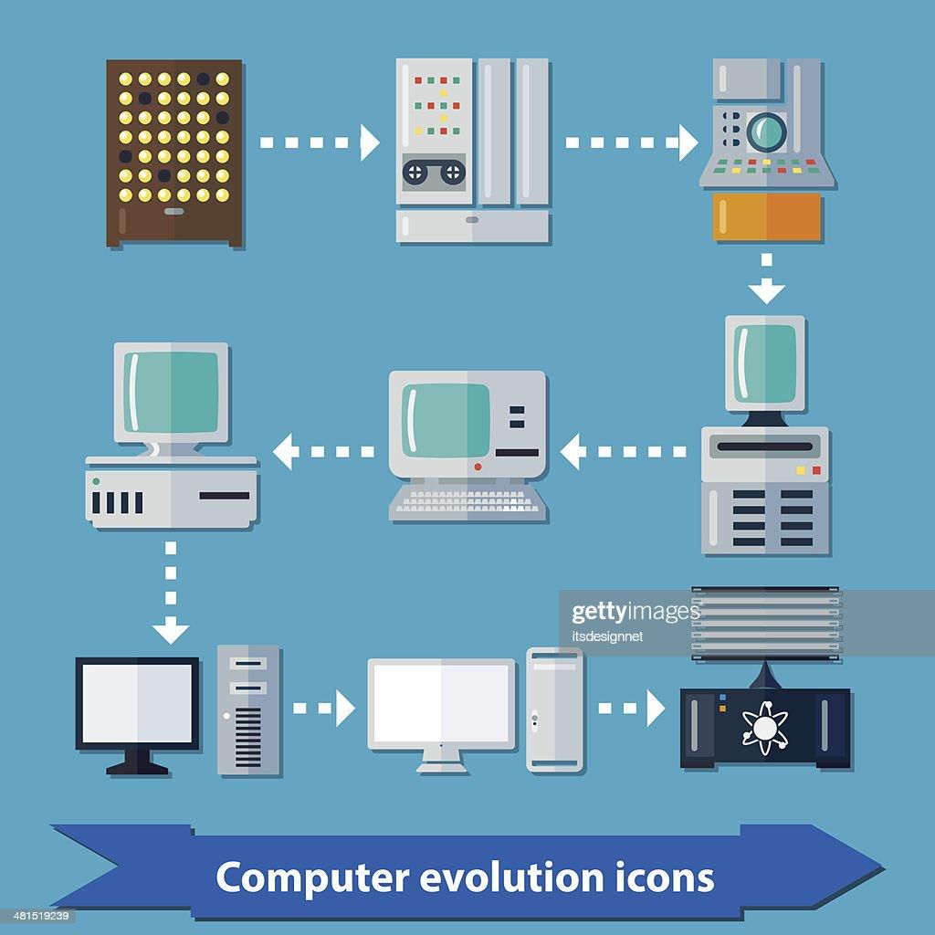 Computer evolution flat