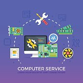 Computer repair, computer service concepts set. Flat design vector illustration