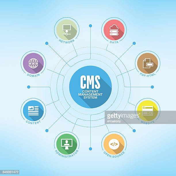 Content Management System chart with keywords and icons