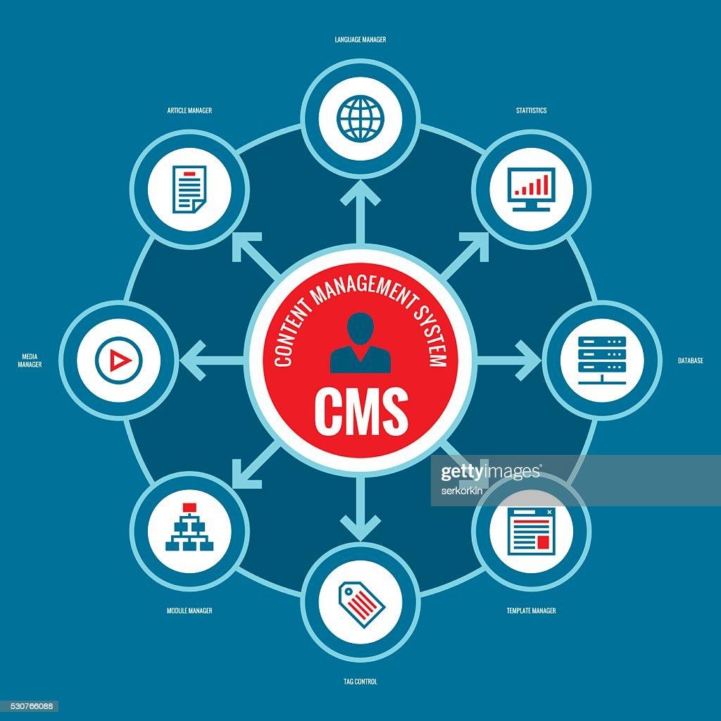 CMS - Content Management System.