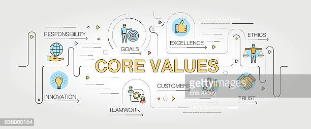Core Values banner and icons