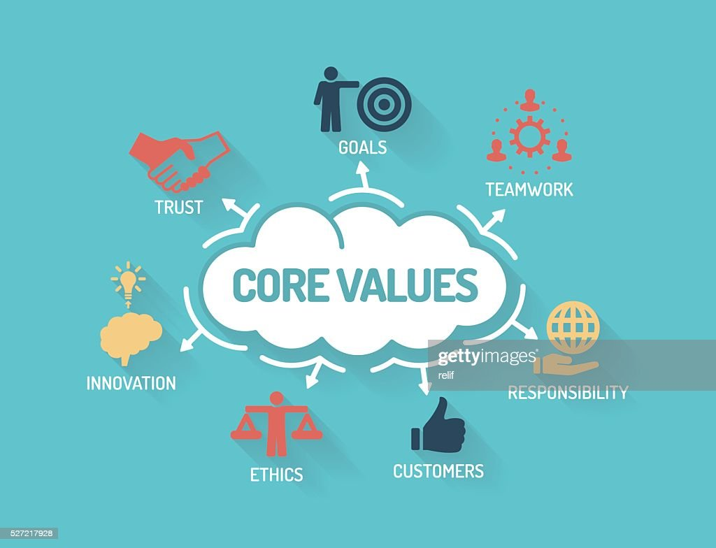 Core Values - Chart with keywords and icons