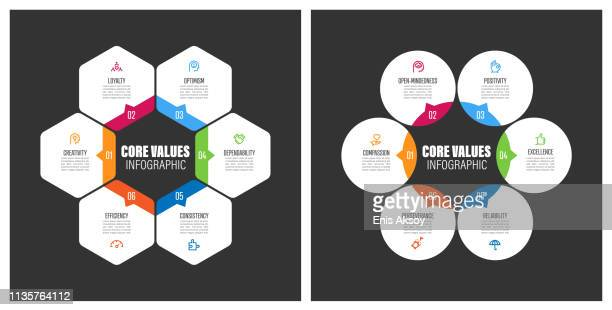 Core Values Chart with Keywords