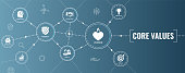 Core Values Outline Icon with person & collaborating / thinking ideas web banner header