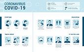 Coronavirus Covid-19 symptoms and prevention infographic