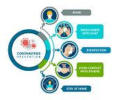 Coronavirus Prevention. Coronavirus 2019-NCOV Infographic