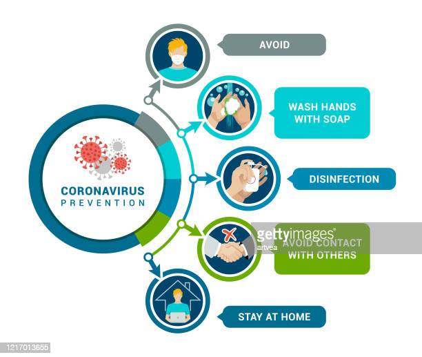 coronavirus prevention. coronavirus 2019-ncov infographic - coronavirus stock illustrations