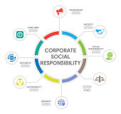 Corporate Social Responsibility Concept