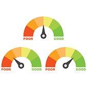 credit score. speedometer