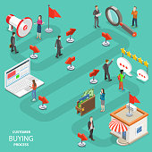 Customer buying process flat isometric vector.