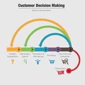 Customer Decision Making