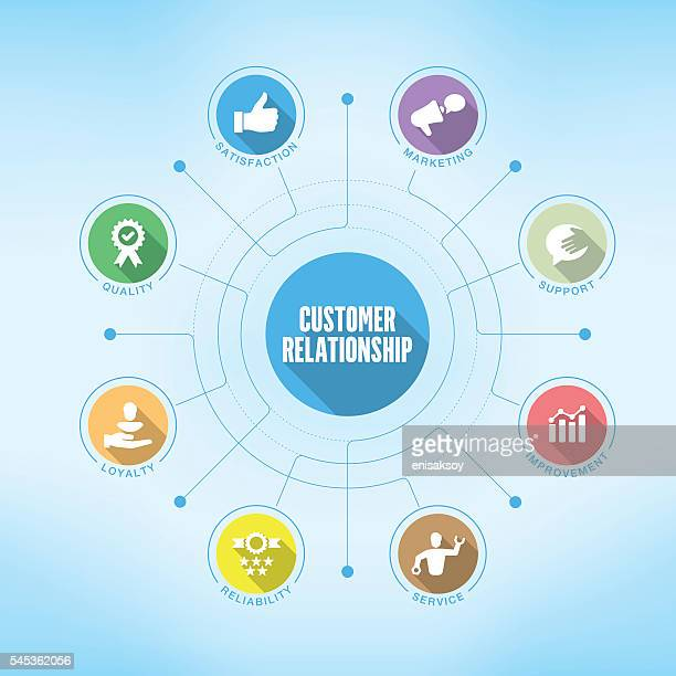 Customer Relationship chart with keywords and icons