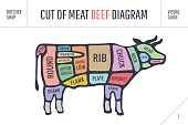Cut of meat set. Poster Butcher diagram and scheme -