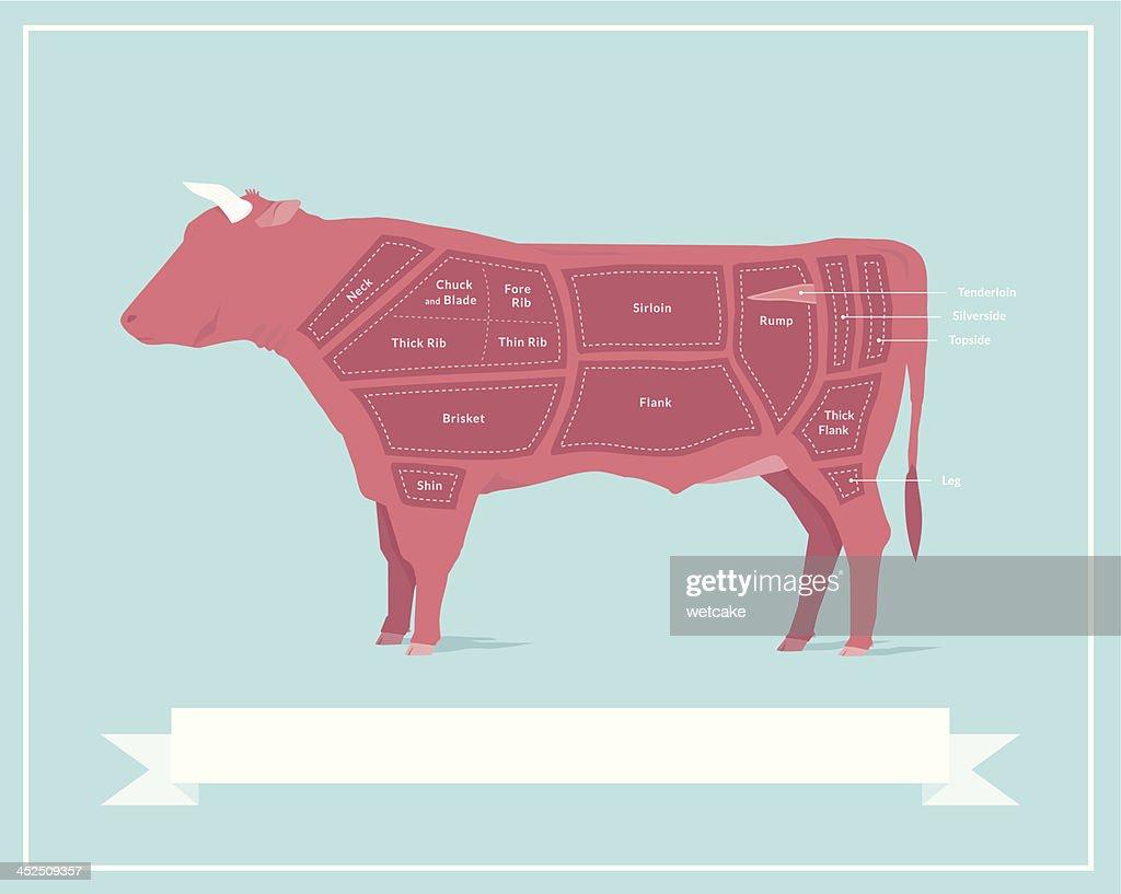 Cortes de carne de res : Ilustración de stock