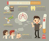 Dangers of smoking infographic
