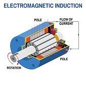 Dc generator cross diagram