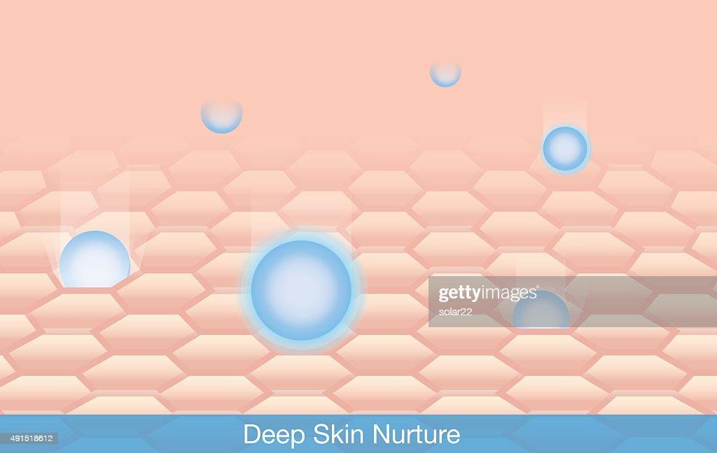 Deep Skin Nurture
