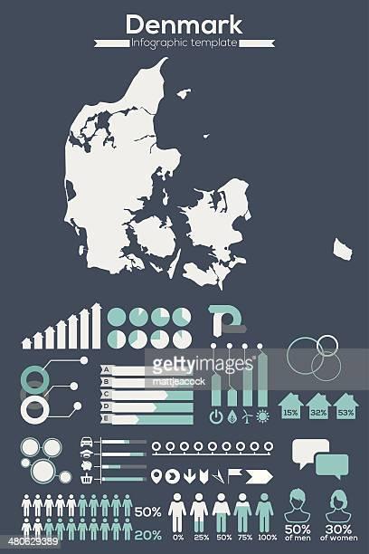 Denmark map infographic
