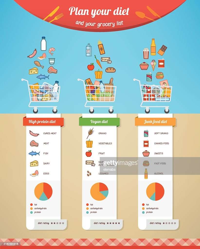Diet chart comparison