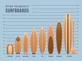 Different sports surfboards for surfing vector set