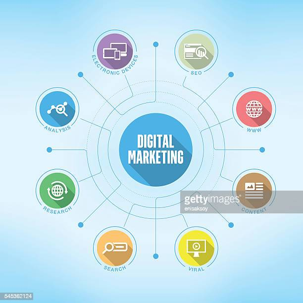 Digital Marketing chart with keywords and icons