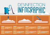 Disinfection Infographic. Vector Flat Illustration