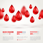Donor Poster or Flyer. Blood Donation Lifesaving