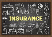 Doodles about insurance on chalkboard.