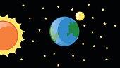 Earth and Sun in the galaxy