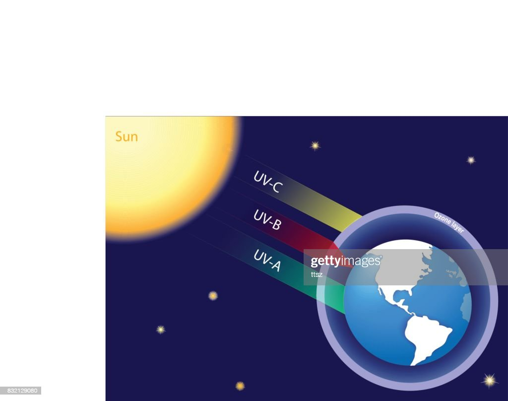 Earth atmosphere and solar radiation