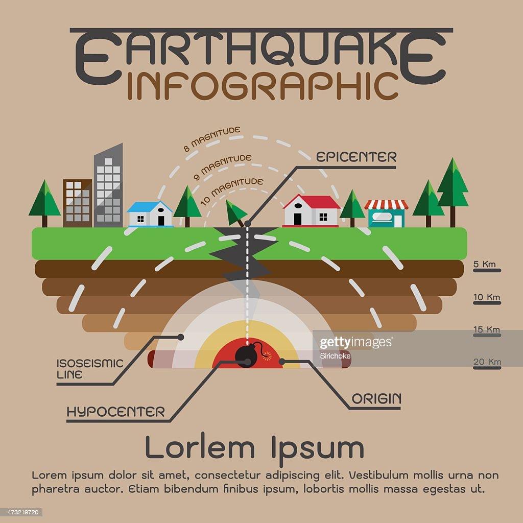 Earthquake description infographics
