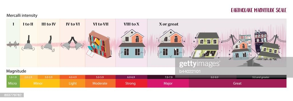 Earthquake Magnitude Scale High Res Vector Graphic Getty Images