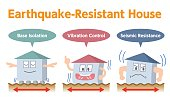earthquake resistant structure contrast, cartoon character set