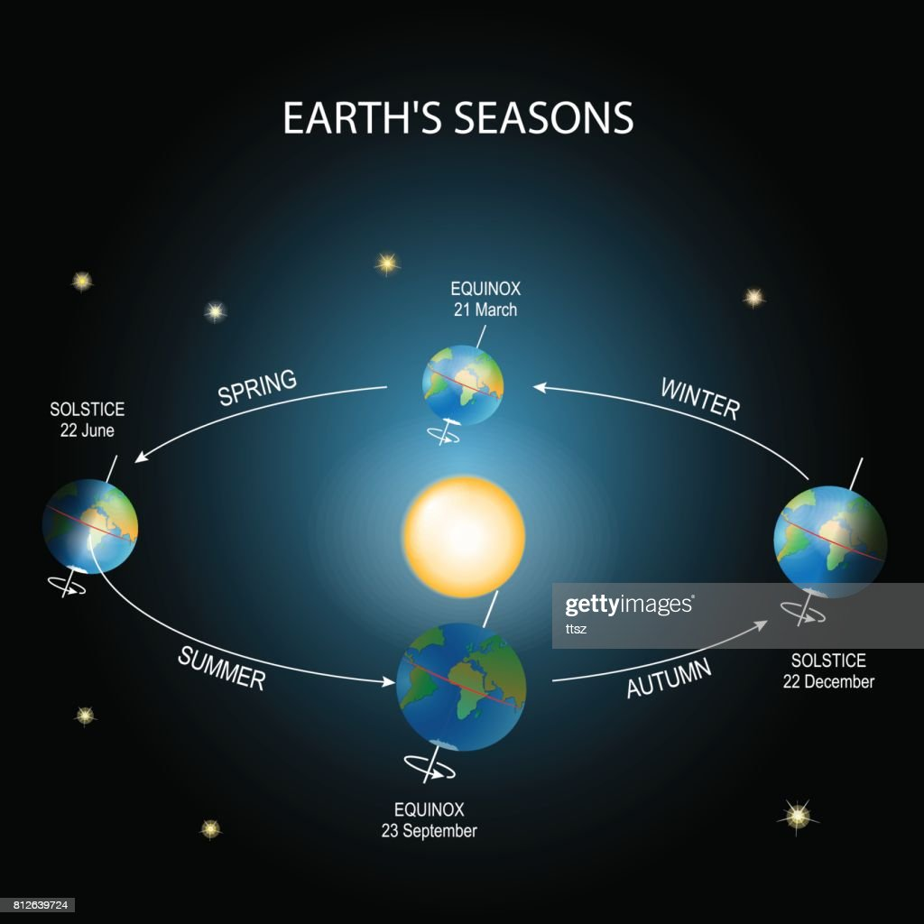 Earth's season.