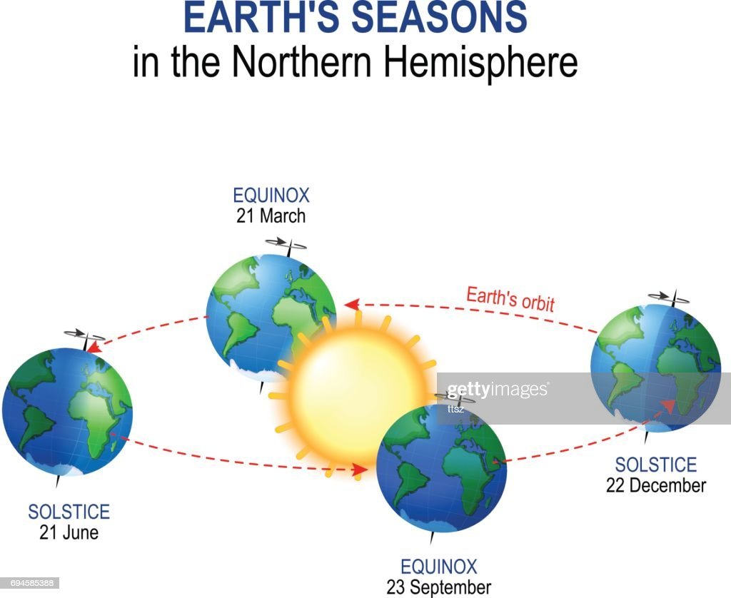 Earth's seasons in the Northern Hemisphere.
