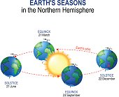 Earth's seasons in the Northern Hemisphere.