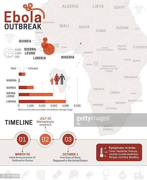 ilustrações, clipart, desenhos animados e ícones de ébola infográfico - libéria