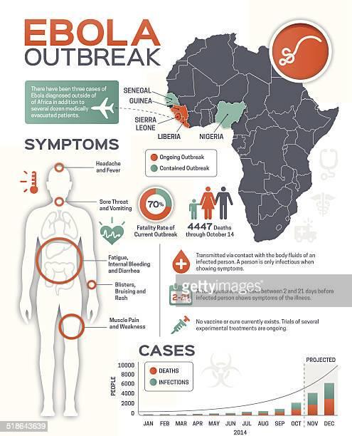 ilustrações, clipart, desenhos animados e ícones de surto de ebola infográfico - libéria