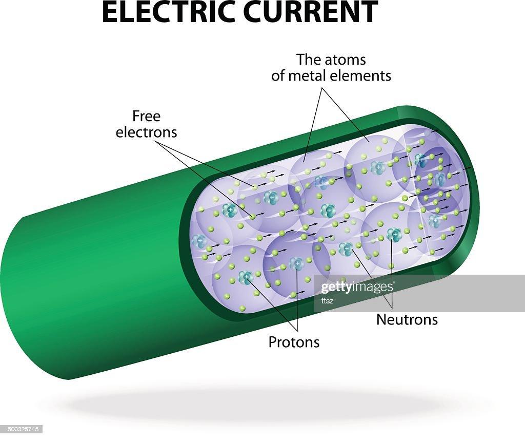 Electric current. Vector diagram