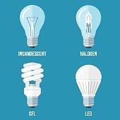 Electric light types