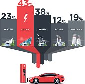 Electric Power Station Types Use for Electric Car