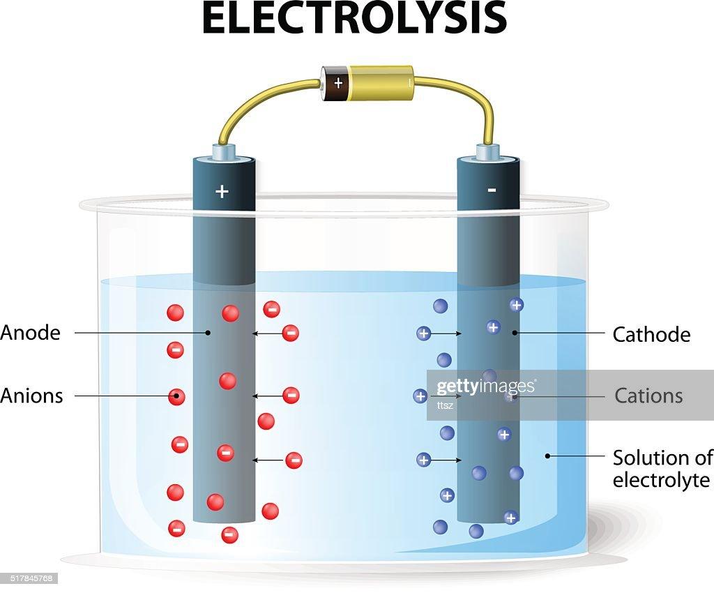 Electrolysis. Experimental set up for electrolysis