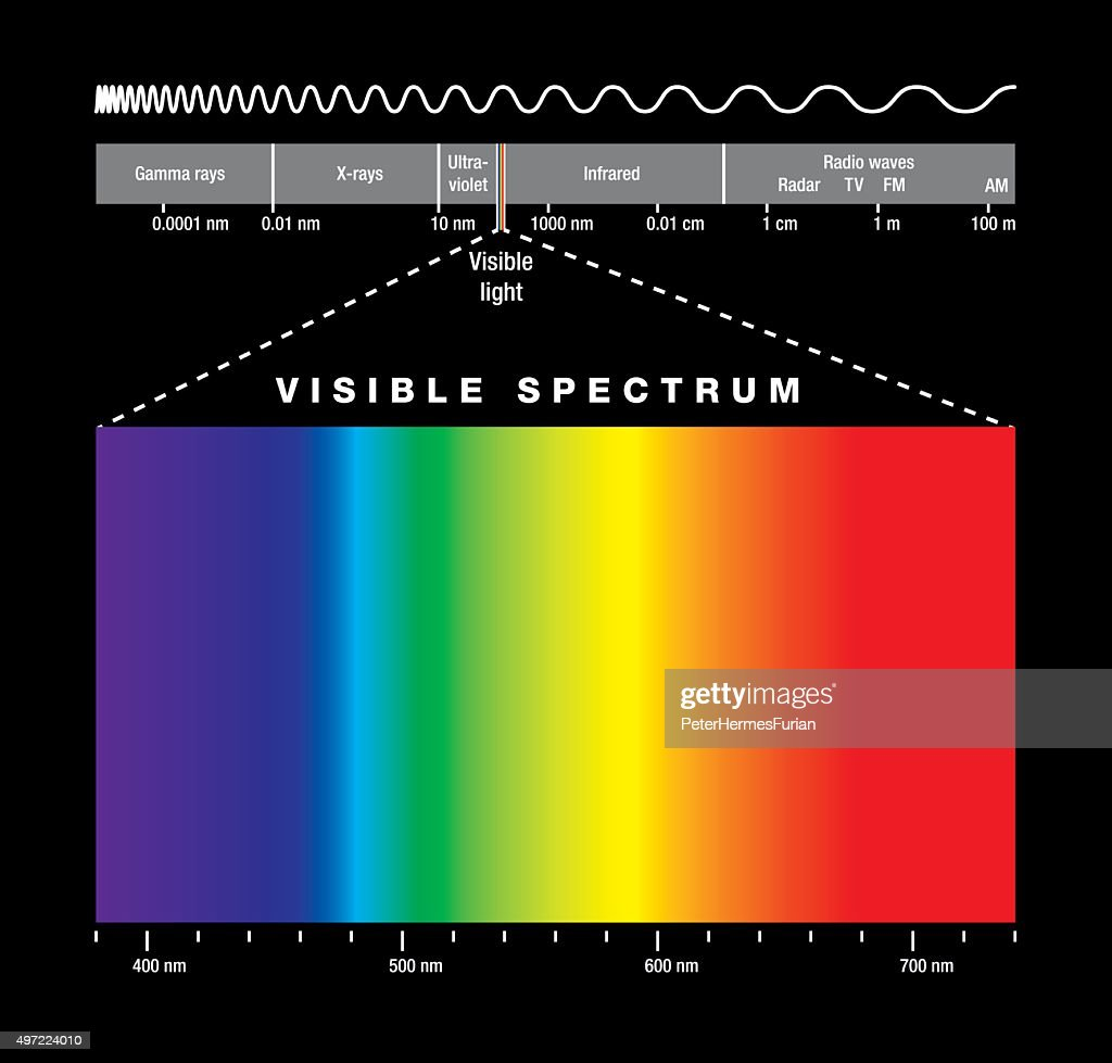 Electromagnetic Spectrum And Visible Light