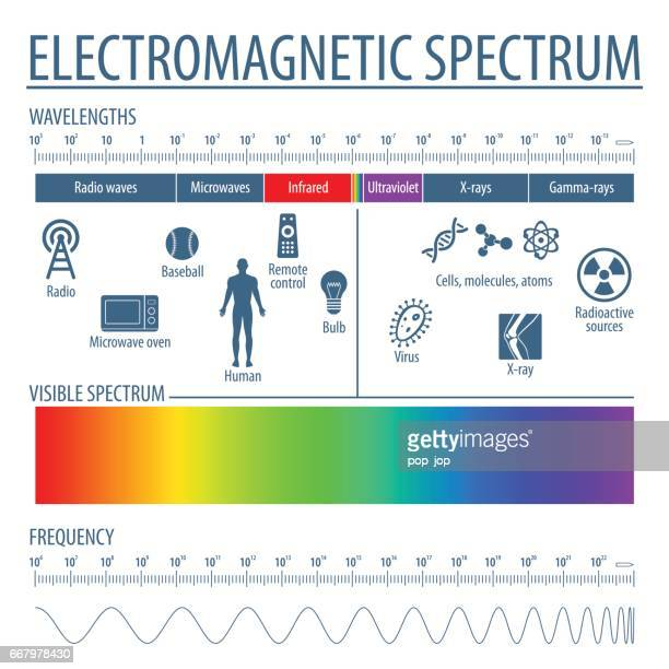 electromagnetic spectrum and visible light - frequency stock illustrations