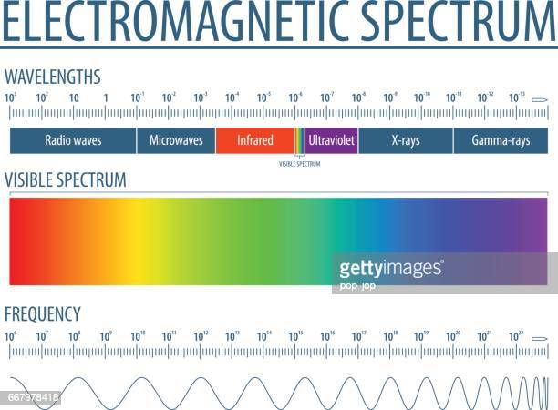 2737 - electromagnetic spectrum - simple 10 - physics stock illustrations