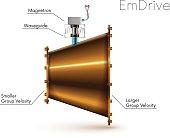 Emdrive. em drive. electromagnetic microwaves drive