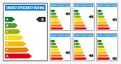 Energy Efficiency rating classification